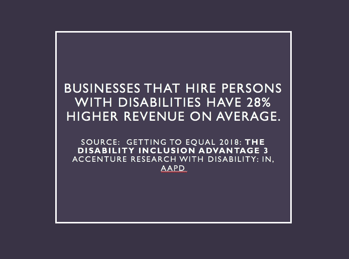 Businesses that hire workers with disabilities have 28% higher revenue on average.